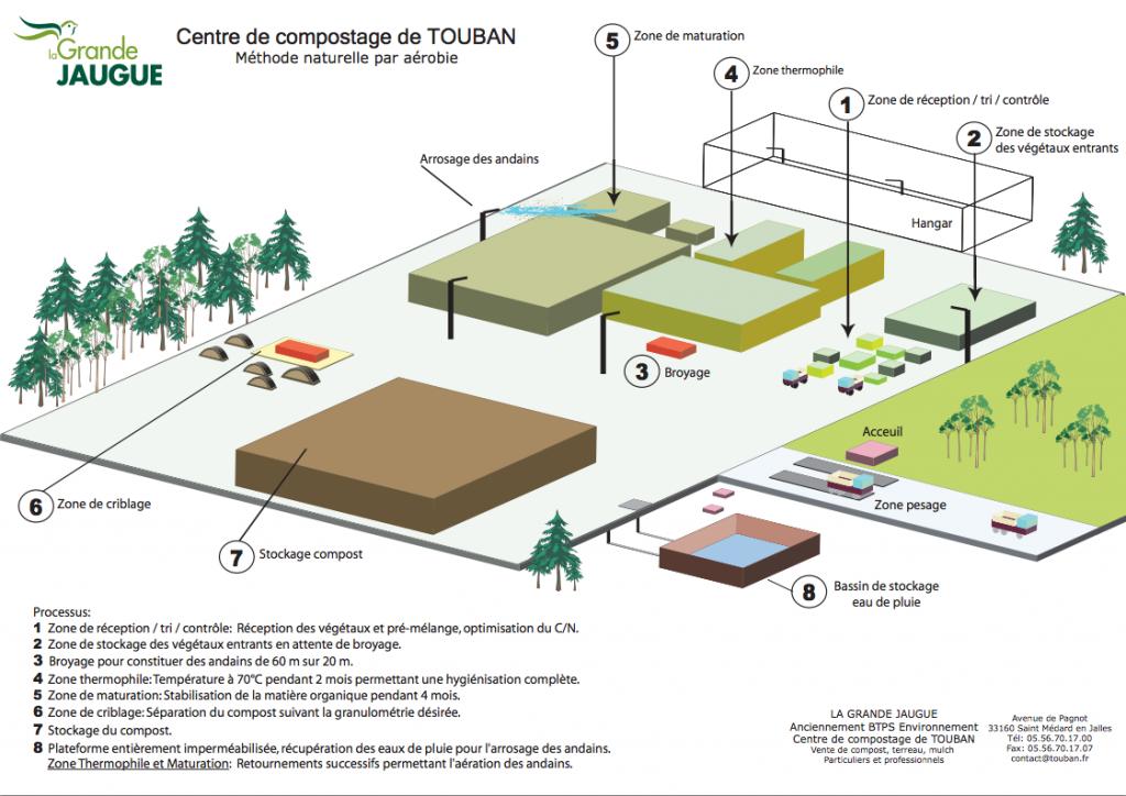 Schéma du processus de fabrication du centre de compostage TOUBAN de la Grande Jaugue